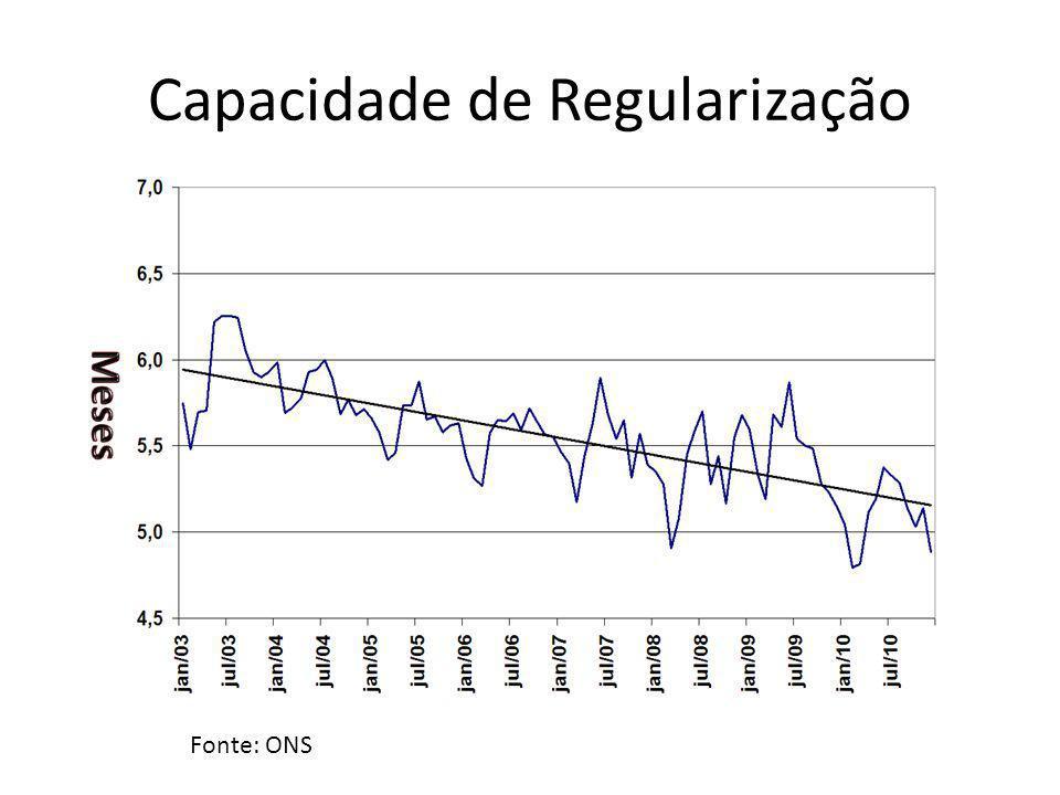 Capacidade de Regularização Fonte: ONS