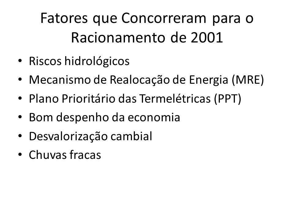 Fatores que Concorreram para o Racionamento de 2001 Riscos hidrológicos Mecanismo de Realocação de Energia (MRE) Plano Prioritário das Termelétricas (PPT) Bom despenho da economia Desvalorização cambial Chuvas fracas