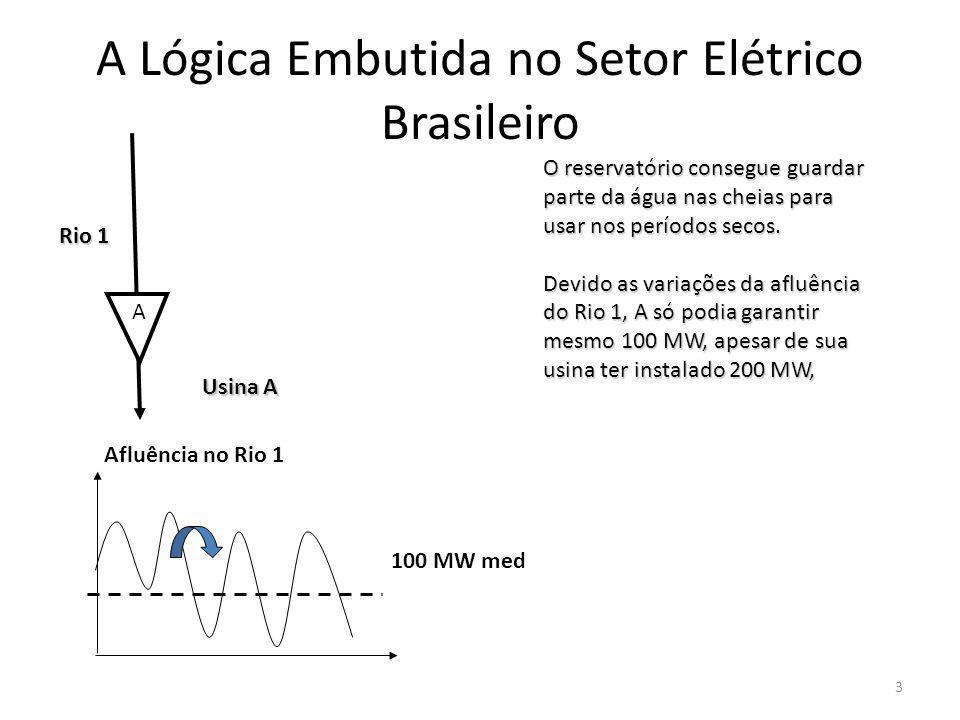 A 100 MW med Afluência no Rio 1 Rio 1 Usina A O reservatório consegue guardar parte da água nas cheias para usar nos períodos secos.