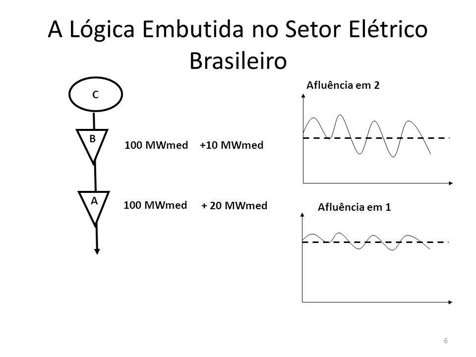 A 100 MWmed Afluência em 2 B 100 MWmed + 20 MWmed C Afluência em 1 +10 MWmed A Lógica Embutida no Setor Elétrico Brasileiro 6