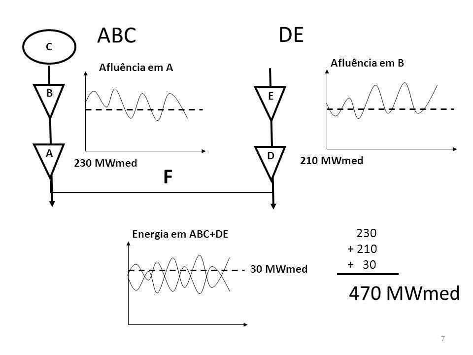 A 230 MWmed Afluência em B B C D 210 MWmed E Energia em ABC+DE Afluência em A ABC DE 230 + 210 + 30 470 MWmed F 30 MWmed 7