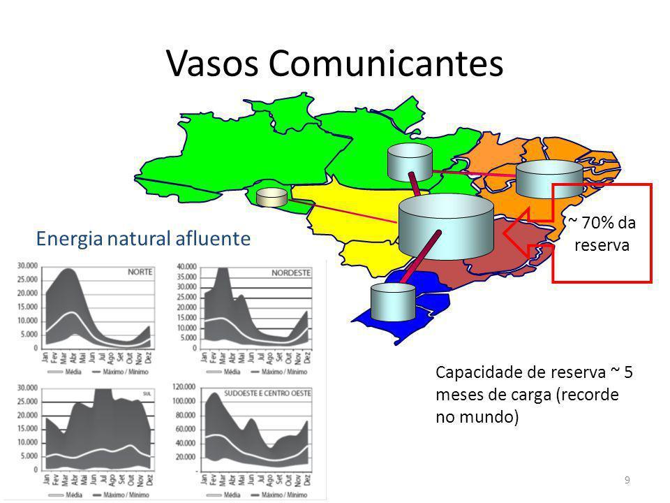 Vasos Comunicantes ~ 70% da reserva Capacidade de reserva ~ 5 meses de carga (recorde no mundo) Energia natural afluente 9