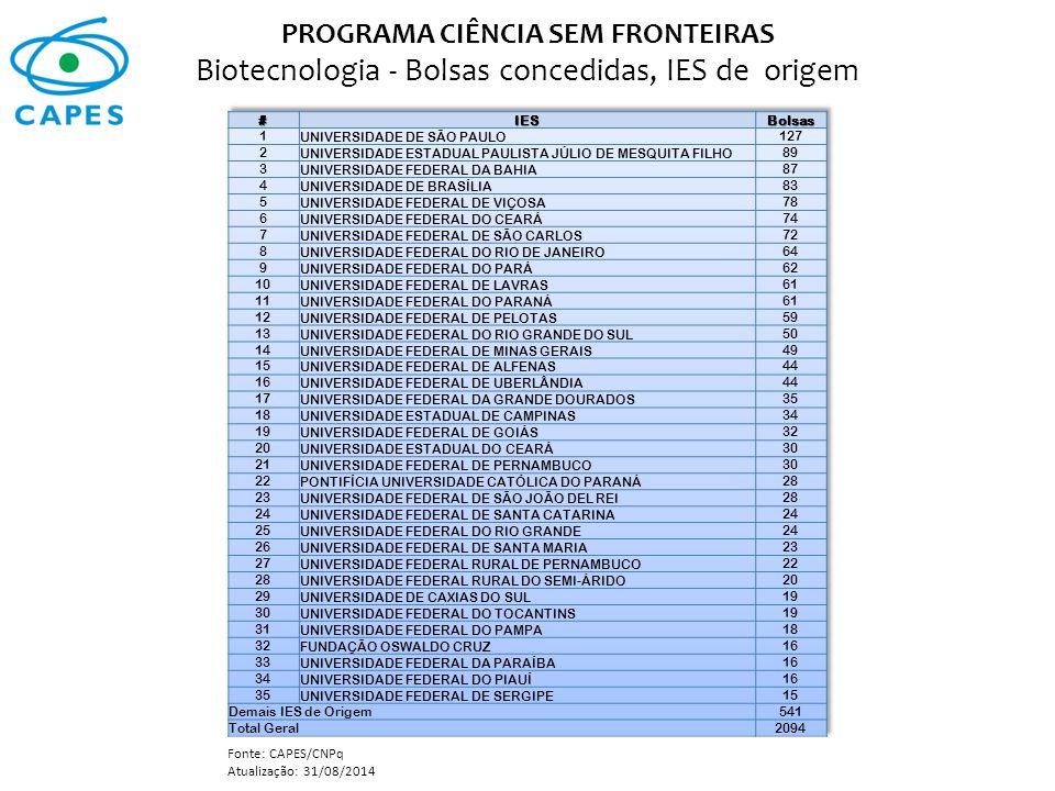 PROGRAMA CIÊNCIA SEM FRONTEIRAS Biotecnologia - Bolsas concedidas, IES de origem Fonte: CAPES/CNPq Atualização: 31/08/2014