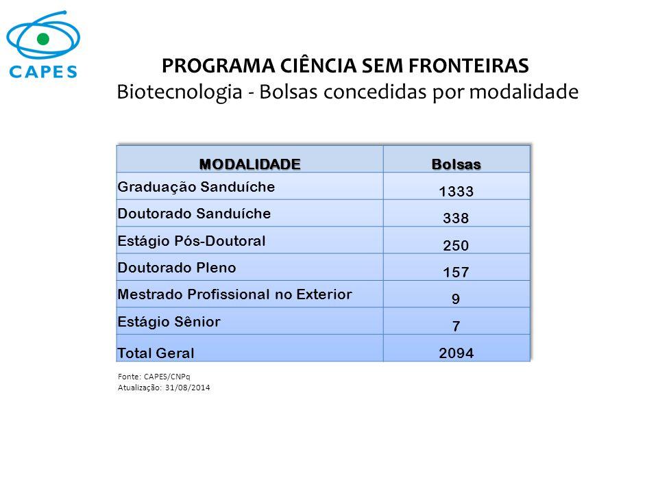 PROGRAMA CIÊNCIA SEM FRONTEIRAS Biotecnologia - Bolsas concedidas por modalidade Fonte: CAPES/CNPq Atualização: 31/08/2014