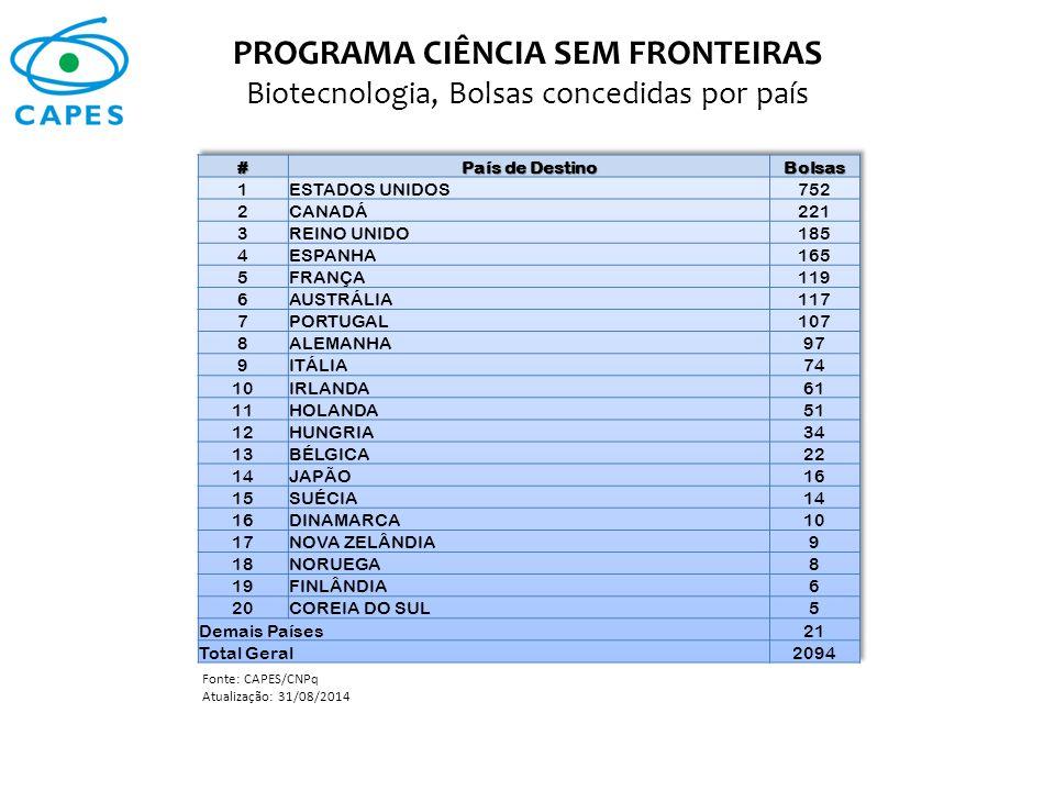 PROGRAMA CIÊNCIA SEM FRONTEIRAS Biotecnologia, Bolsas concedidas por país Fonte: CAPES/CNPq Atualização: 31/08/2014