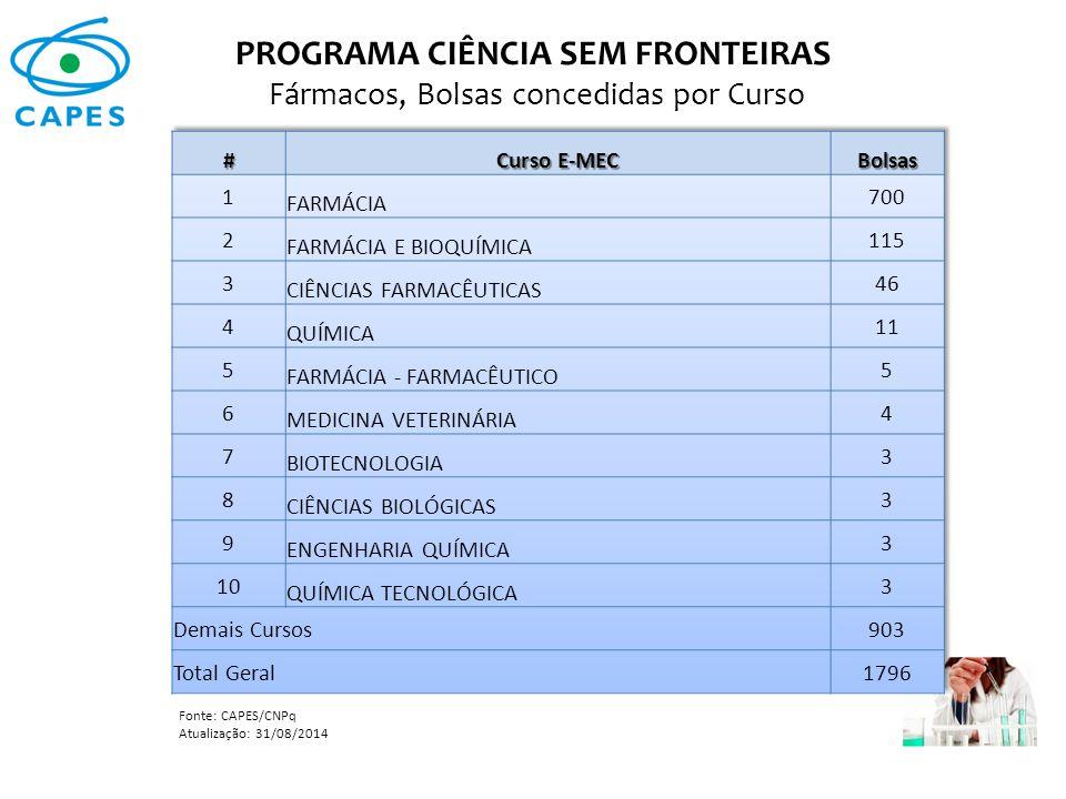 PROGRAMA CIÊNCIA SEM FRONTEIRAS Fármacos, Bolsas concedidas por Curso Fonte: CAPES/CNPq Atualização: 31/08/2014