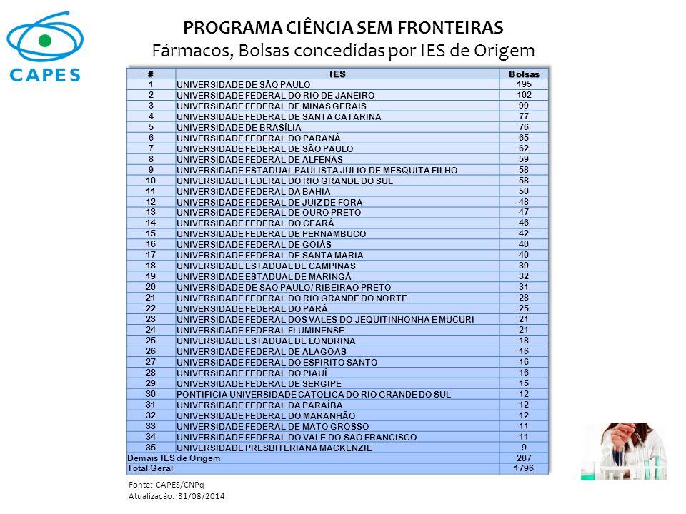 PROGRAMA CIÊNCIA SEM FRONTEIRAS Fármacos, Bolsas concedidas por IES de Origem Fonte: CAPES/CNPq Atualização: 31/08/2014