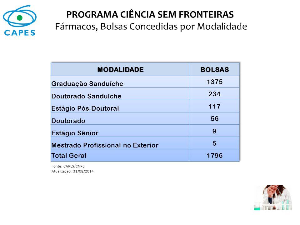PROGRAMA CIÊNCIA SEM FRONTEIRAS Fármacos, Bolsas Concedidas por Modalidade Fonte: CAPES/CNPq Atualização: 31/08/2014