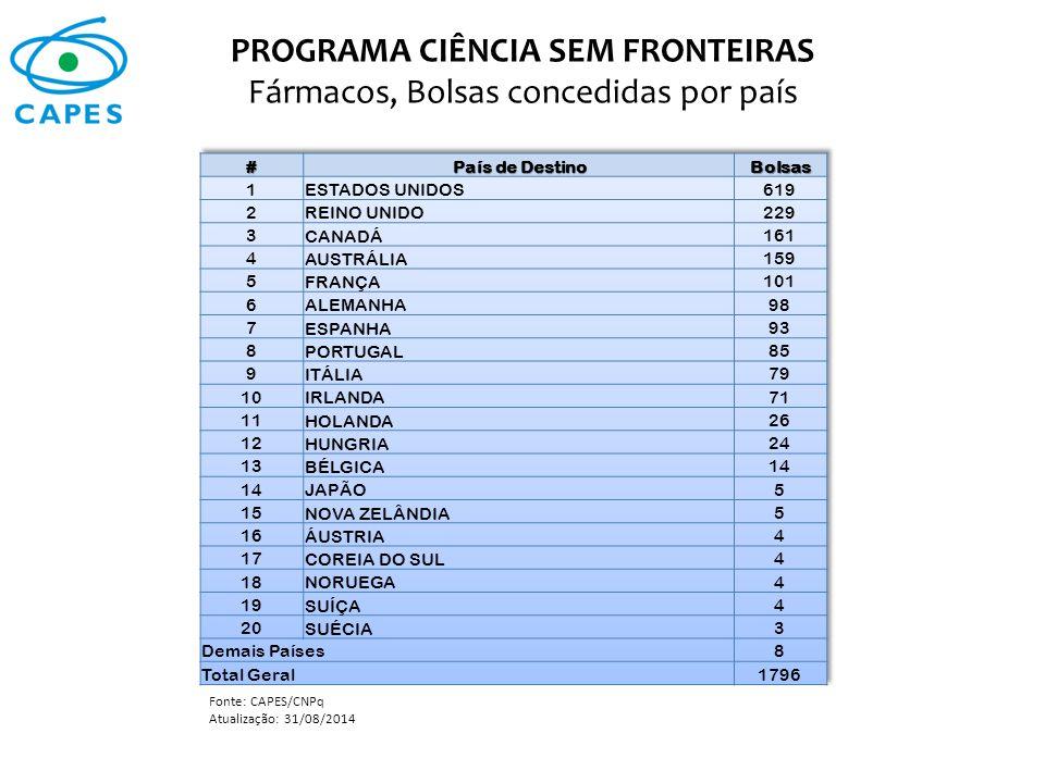 PROGRAMA CIÊNCIA SEM FRONTEIRAS Fármacos, Bolsas concedidas por país Fonte: CAPES/CNPq Atualização: 31/08/2014