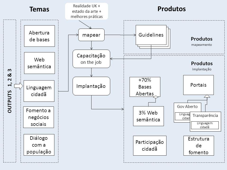 Guidelines Abertura de bases 3% Web semântica mapear Guidelines Realidade UK + estado da arte + melhores práticas Capacitação on the job Portais Impla