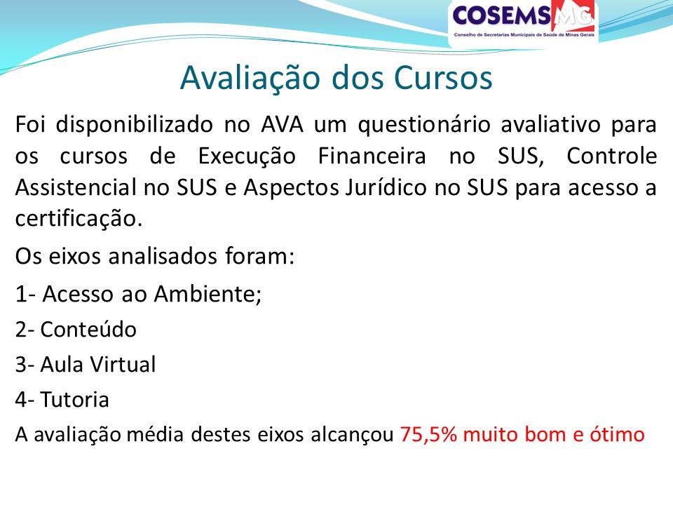 Avaliação dos Cursos Foi disponibilizado no AVA um questionário avaliativo para os cursos de Execução Financeira no SUS, Controle Assistencial no SUS