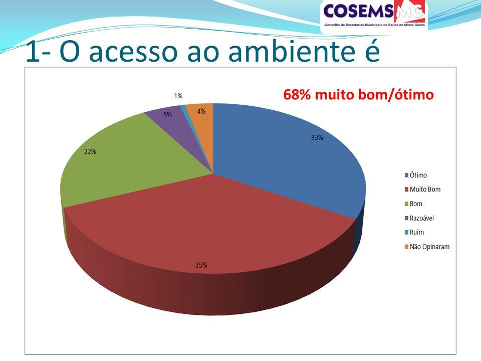1- O acesso ao ambiente é 68% muito bom/ótimo
