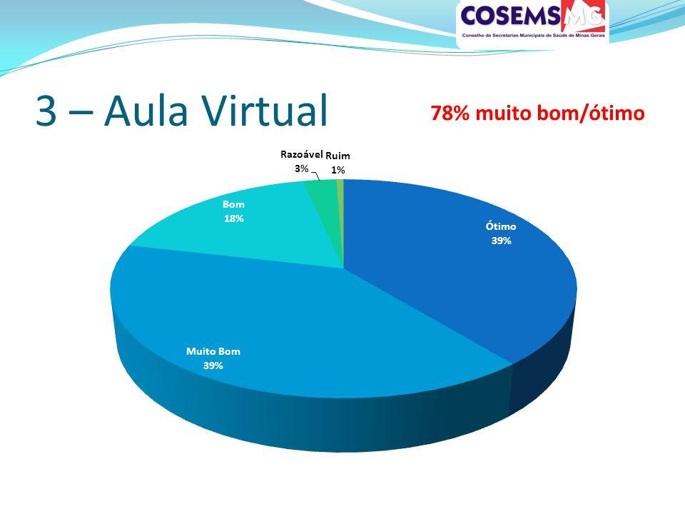 3 – Aula Virtual 78% muito bom/ótimo