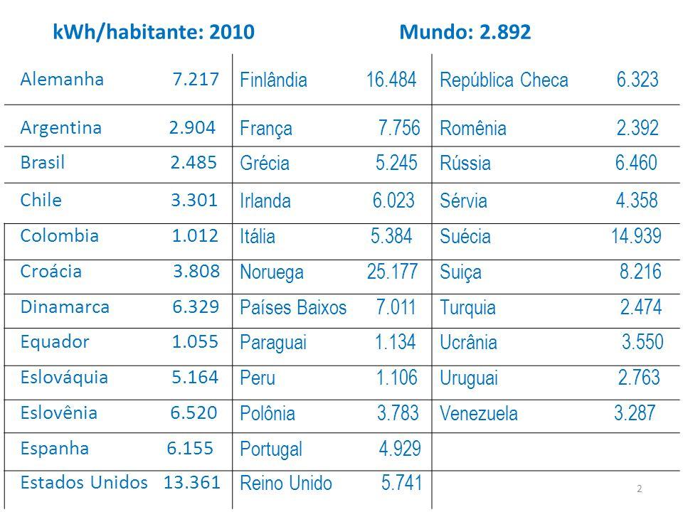 Alemanha 7.217 Finlândia 16.484República Checa 6.323 Argentina 2.904 França 7.756Romênia 2.392 Brasil 2.485 Grécia 5.245Rússia 6.460 Chile 3.301 Irlanda 6.023Sérvia 4.358 Colombia 1.012 Itália 5.384Suécia 14.939 Croácia 3.808 Noruega 25.177Suiça 8.216 Dinamarca 6.329 Países Baixos 7.011Turquia 2.474 Equador 1.055 Paraguai 1.134Ucrânia 3.550 Eslováquia 5.164 Peru 1.106Uruguai 2.763 Eslovênia 6.520 Polônia 3.783Venezuela 3.287 Espanha 6.155 Portugal 4.929 Estados Unidos 13.361 Reino Unido 5.741 kWh/habitante: 2010 Mundo: 2.892 2