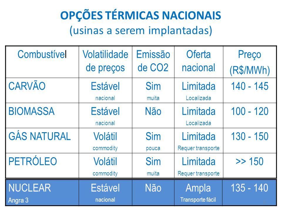 OPÇÕES TÉRMICAS NACIONAIS (usinas a serem implantadas) CombustívelVolatilidade de preços Emissão de CO2 Oferta nacional Preço (R$/MWh) CARVÃOEstável nacional Sim muita Limitada Localizada 140 - 145 BIOMASSAEstável nacional NãoLimitada Localizada 100 - 120 GÁS NATURALVolátil commodity Sim pouca Limitada Requer transporte 130 - 150 PETRÓLEOVolátil commodity Sim muita Limitada Requer transporte >> 150 NUCLEAR Angra 3 Estável nacional NãoAmpla Transporte fácil 135 - 140 3