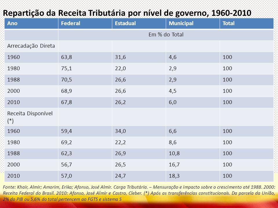 Repartição da Receita Tributária por nível de governo, 1960-2010 AnoFederalEstadualMunicipalTotal Em % do Total Arrecadação Direta 196063,831,64,6100