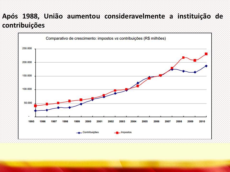 Após 1988, União aumentou consideravelmente a instituição de contribuições