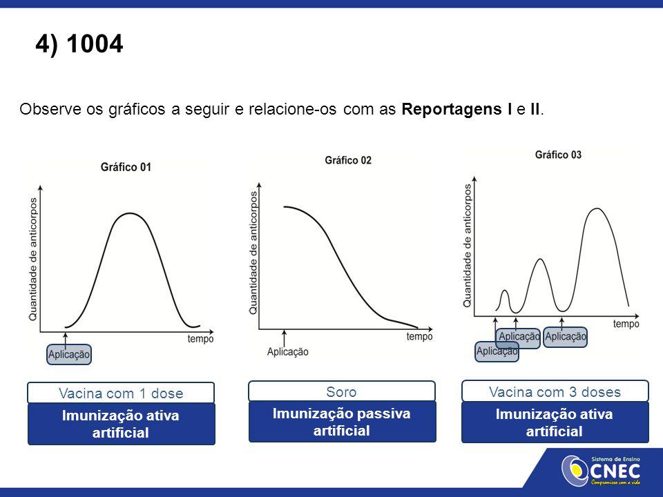 Observe os gráficos a seguir e relacione-os com as Reportagens I e II. 4) 1004 Vacina com 1 dose Soro Vacina com 3 doses Imunização ativa artificial I