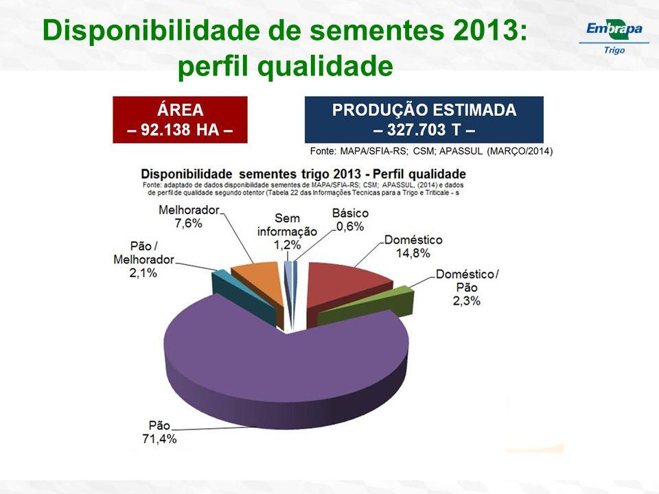 Disponibilidade de sementes 2013: perfil qualidade
