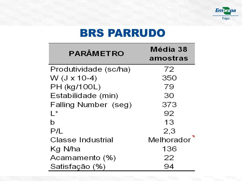 BRS PARRUDO