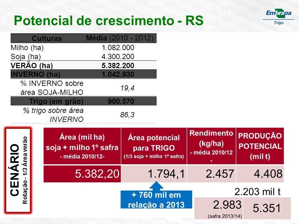 Potencial de crescimento - RS CulturasMédia (2010 - 2012) Milho (ha)1.082.000 Soja (ha)4.300.200 VERÃO (ha)5.382.200 INVERNO (ha)1.042.930 % INVERNO sobre área SOJA-MILHO 19,4 Trigo (em grão)900.570 % trigo sobre área INVERNO 86,3 CENÁRIO Rotação - 1/3 Área verão