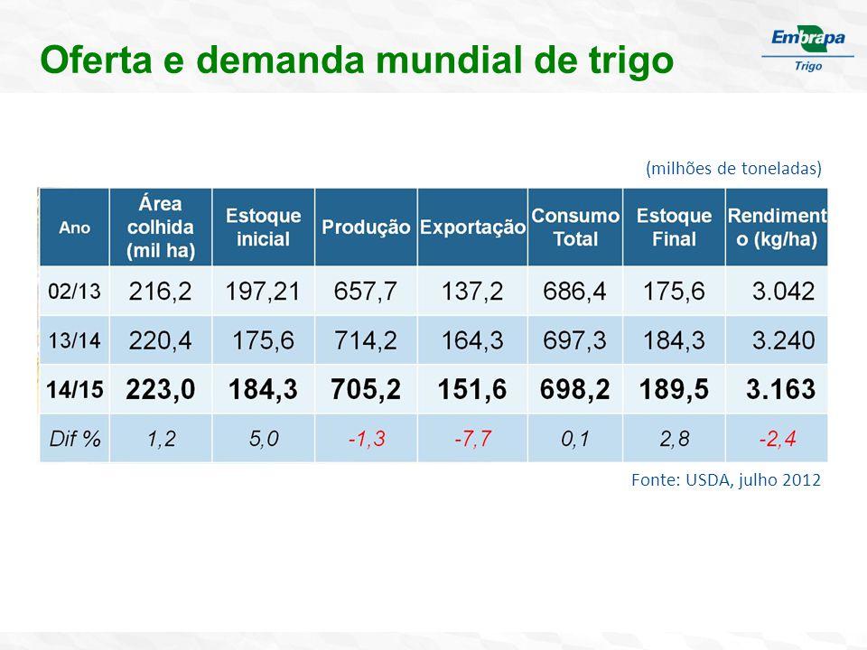 Oferta e demanda mundial de trigo (milhões de toneladas) Fonte: USDA, julho 2012