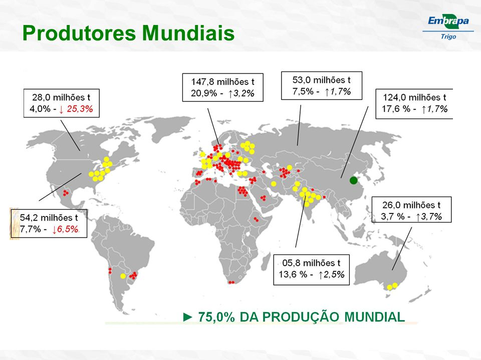Suprimento e uso de trigo em grãos no Brasil