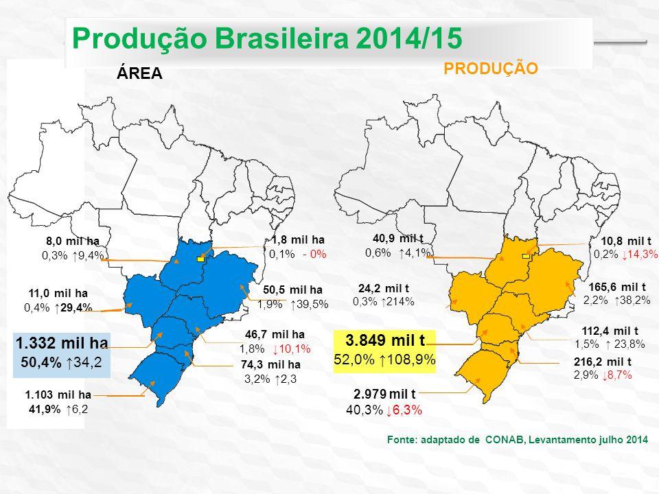 11,0 mil ha 0,4% ↑29,4% 1.332 mil ha 50,4% ↑34,2 1.103 mil ha 41,9% ↑6,2 74,3 mil ha 3,2% ↑2,3 46,7 mil ha 1,8% ↓10,1% 8,0 mil ha 0,3% ↑9,4% 1,8 mil ha 0,1% - 0% 50,5 mil ha 1,9% ↑39,5% Produção Brasileira 2014/15 Fonte: adaptado de CONAB, Levantamento julho 2014 ÁREA PRODUÇÃO 24,2 mil t 0,3% ↑214% 3.849 mil t 52,0% ↑108,9% 2.979 mil t 40,3% ↓6,3% 216,2 mil t 2,9% ↓8,7% 112,4 mil t 1,5% ↑ 23,8% 165,6 mil t 2,2% ↑38,2% 40,9 mil t 0,6% ↑4,1% 10,8 mil t 0,2% ↓14,3%