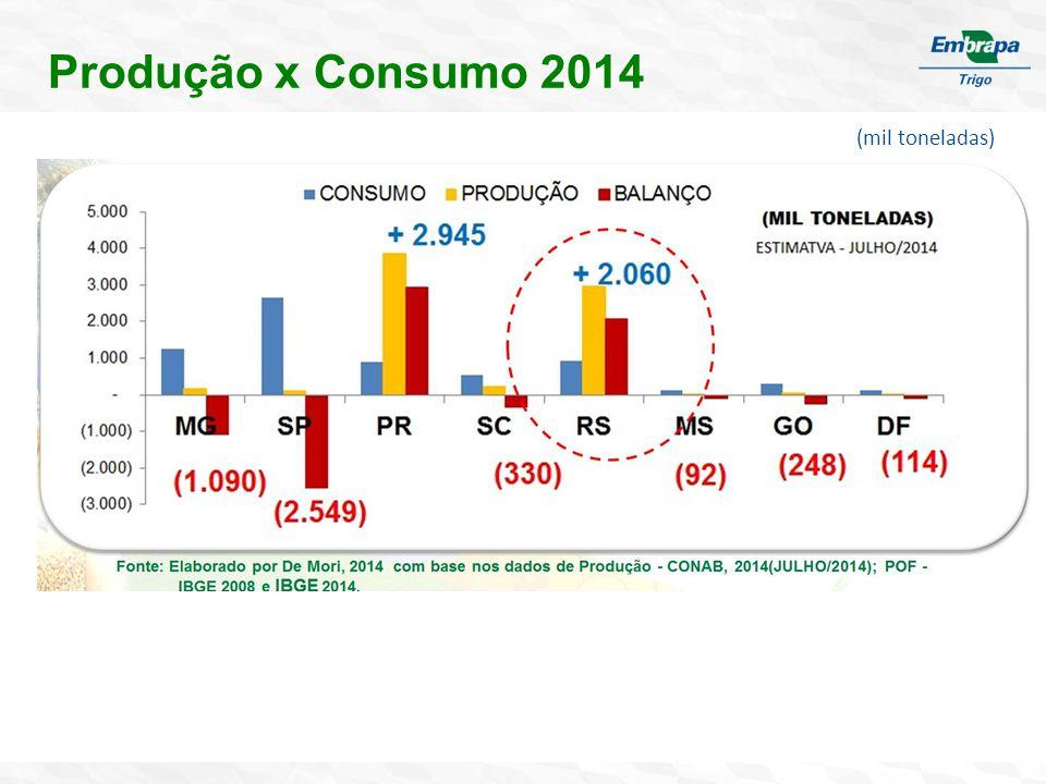 Demanda no Brasil Consumo Estimativa com base POF 2008/População IBGE 2013. De Mori, 2014