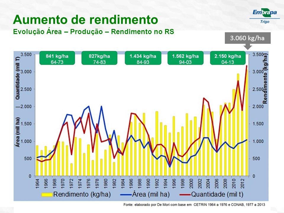 Aumento de rendimento Evolução Área – Produção – Rendimento no RS 3.060 kg/ha