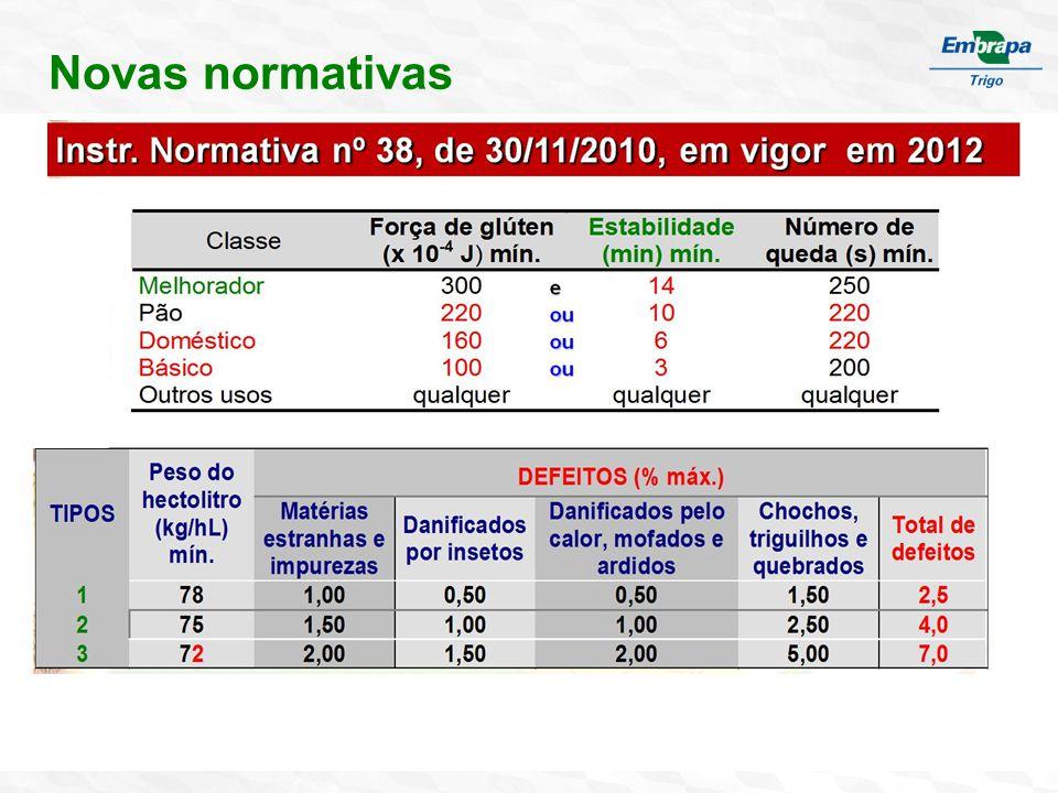 Alteração no perfil da qualidade Evolução do perfil de classe comercial da disponibilidade de semente – RS Segundo IN 07.