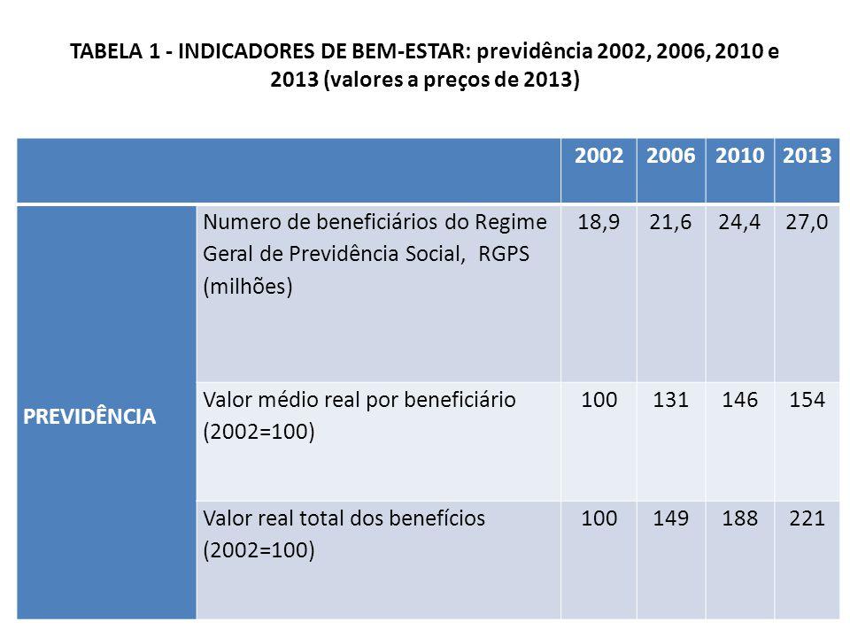 TABELA 1 - INDICADORES DE BEM-ESTAR: previdência 2002, 2006, 2010 e 2013 (valores a preços de 2013) 2002200620102013 PREVIDÊNCIA Numero de beneficiários do Regime Geral de Previdência Social, RGPS (milhões) 18,921,624,427,0 Valor médio real por beneficiário (2002=100) 100131146154 Valor real total dos benefícios (2002=100) 100149188221