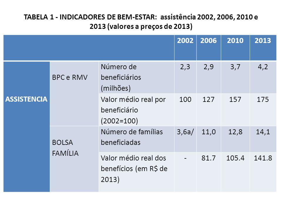 TABELA 1 - INDICADORES DE BEM-ESTAR: assistência 2002, 2006, 2010 e 2013 (valores a preços de 2013) 2002200620102013 ASSISTENCIA BPC e RMV Número de beneficiários (milhões) 2,32,93,74,2 Valor médio real por beneficiário (2002=100) 100127157175 BOLSA FAMÍLIA Número de famílias beneficiadas 3,6a/11,012,814,1 Valor médio real dos benefícios (em R$ de 2013) -81.7105.4141.8