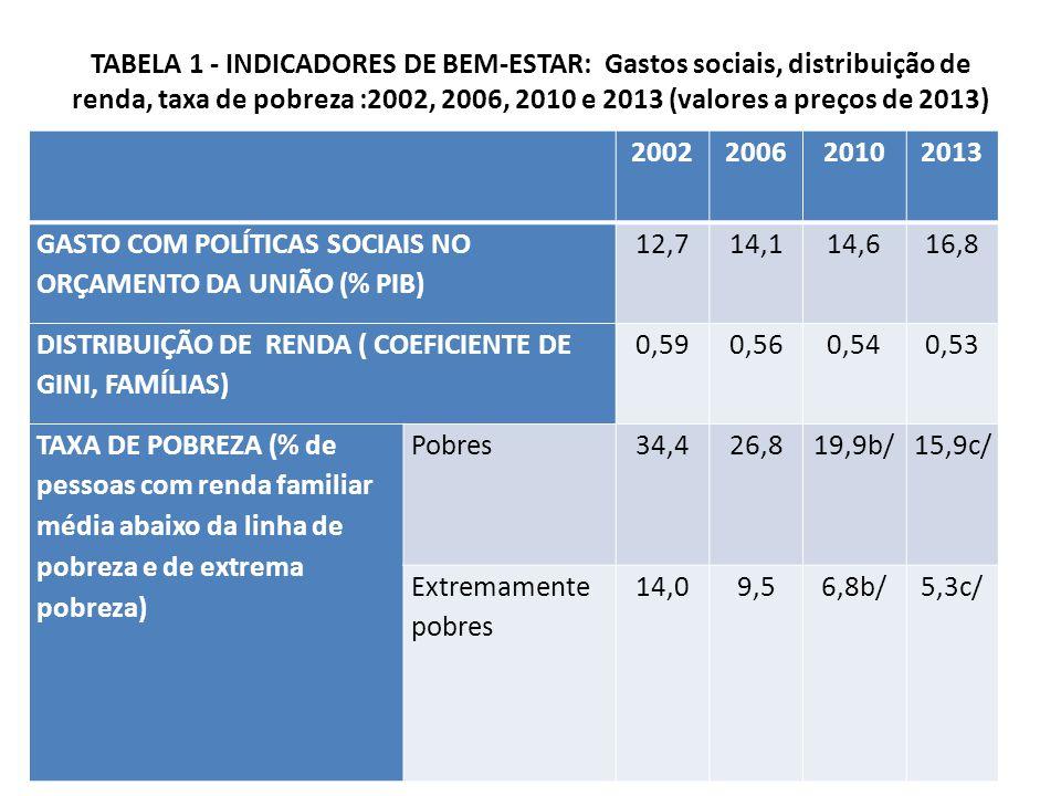 TABELA 1 - INDICADORES DE BEM-ESTAR: Gastos sociais, distribuição de renda, taxa de pobreza :2002, 2006, 2010 e 2013 (valores a preços de 2013) 2002200620102013 GASTO COM POLÍTICAS SOCIAIS NO ORÇAMENTO DA UNIÃO (% PIB) 12,714,114,616,8 DISTRIBUIÇÃO DE RENDA ( COEFICIENTE DE GINI, FAMÍLIAS) 0,590,560,540,53 TAXA DE POBREZA (% de pessoas com renda familiar média abaixo da linha de pobreza e de extrema pobreza) Pobres34,426,819,9b/15,9c/ Extremamente pobres 14,09,56,8b/5,3c/
