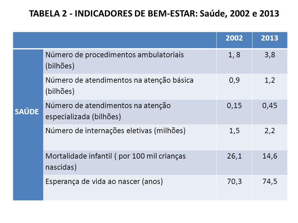TABELA 2 - INDICADORES DE BEM-ESTAR: Saúde, 2002 e 2013 20022013 SAÚDE Número de procedimentos ambulatoriais (bilhões) 1, 83,8 Número de atendimentos na atenção básica (bilhões) 0,91,2 Número de atendimentos na atenção especializada (bilhões) 0,150,45 Número de internações eletivas (milhões)1,52,2 Mortalidade infantil ( por 100 mil crianças nascidas) 26,114,6 Esperança de vida ao nascer (anos)70,374,5