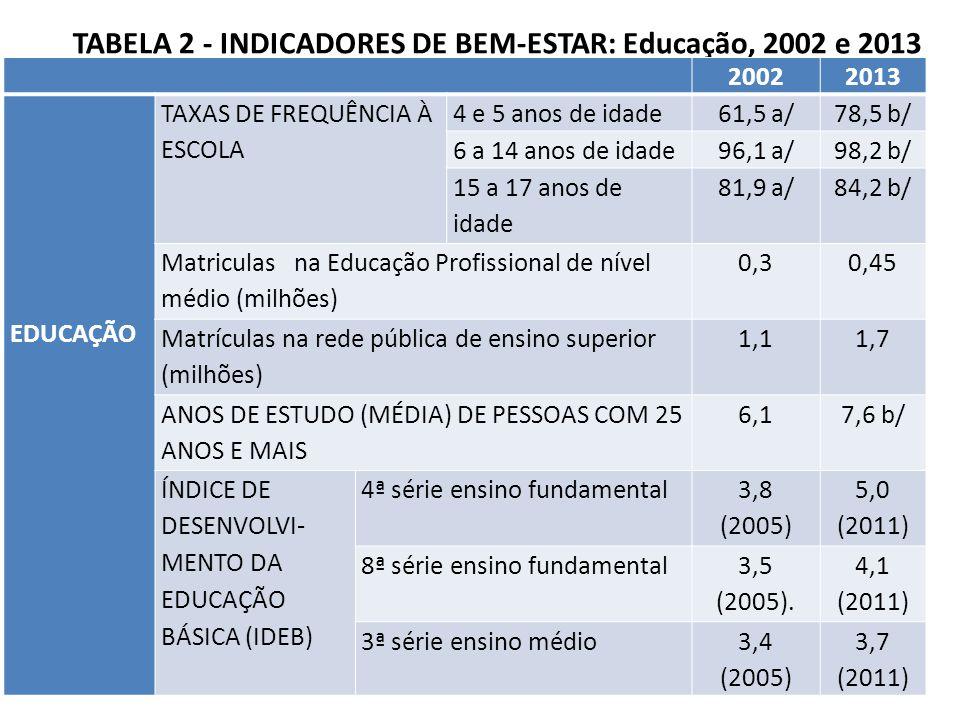 TABELA 2 - INDICADORES DE BEM-ESTAR: Educação, 2002 e 2013 20022013 EDUCAÇÃO TAXAS DE FREQUÊNCIA À ESCOLA 4 e 5 anos de idade61,5 a/78,5 b/ 6 a 14 anos de idade96,1 a/98,2 b/ 15 a 17 anos de idade 81,9 a/84,2 b/ Matriculas na Educação Profissional de nível médio (milhões) 0,30,45 Matrículas na rede pública de ensino superior (milhões) 1,11,7 ANOS DE ESTUDO (MÉDIA) DE PESSOAS COM 25 ANOS E MAIS 6,17,6 b/ ÍNDICE DE DESENVOLVI- MENTO DA EDUCAÇÃO BÁSICA (IDEB) 4ª série ensino fundamental 3,8 (2005) 5,0 (2011) 8ª série ensino fundamental 3,5 (2005).