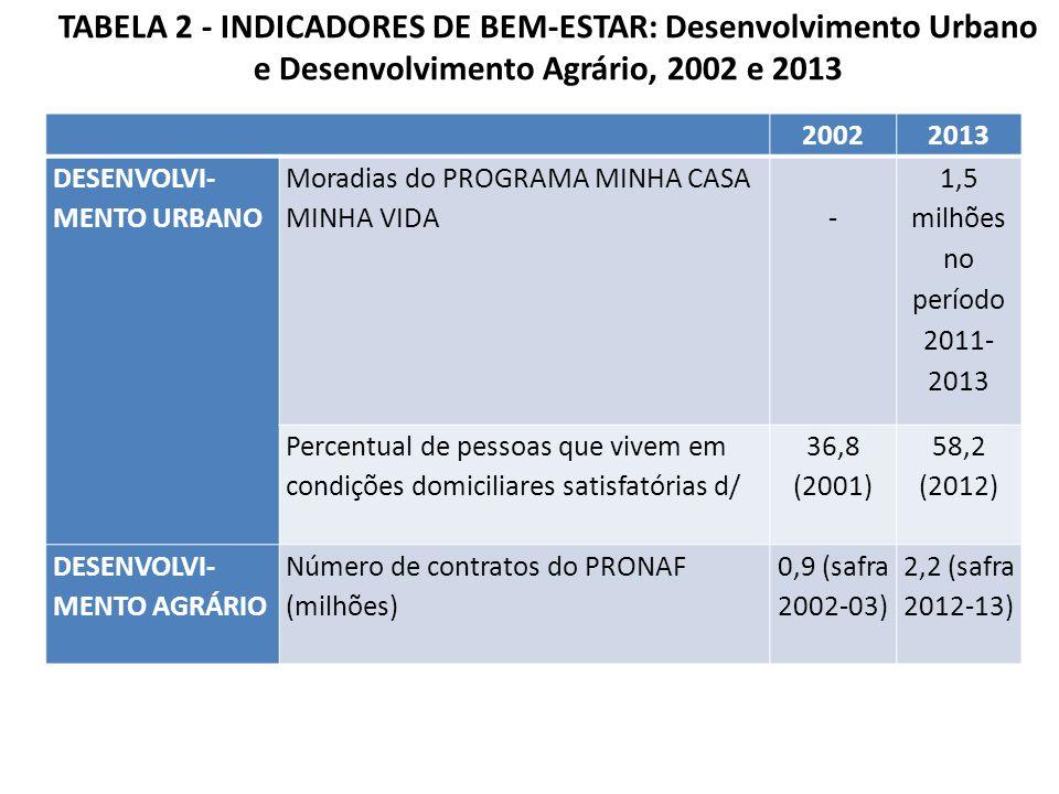 TABELA 2 - INDICADORES DE BEM-ESTAR: Desenvolvimento Urbano e Desenvolvimento Agrário, 2002 e 2013 20022013 DESENVOLVI- MENTO URBANO Moradias do PROGRAMA MINHA CASA MINHA VIDA - 1,5 milhões no período 2011- 2013 Percentual de pessoas que vivem em condições domiciliares satisfatórias d/ 36,8 (2001) 58,2 (2012) DESENVOLVI- MENTO AGRÁRIO Número de contratos do PRONAF (milhões) 0,9 (safra 2002-03) 2,2 (safra 2012-13)