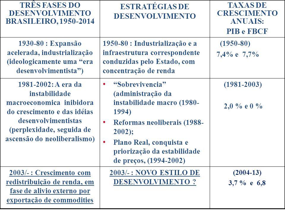 TRÊS FASES DO DESENVOLVIMENTO BRASILEIRO, 1950-2014 ESTRATÉGIAS DE DESENVOLVIMENTO TAXAS DE CRESCIMENTO ANUAIS: PIB e FBCF 1930-80 : Expansão acelerada, industrialização (ideologicamente uma era desenvolvimentista ) 1950-80 : Industrialização e a infraestrutura correspondente conduzidas pelo Estado, com concentração de renda (1950-80) 7,4% e 7,7% 1981-2002: A era da instabilidade macroeconomica inibidora do crescimento e das idéias desenvolvimentistas (perplexidade, seguida de ascensão do neoliberalismo) Sobrevivencia (administração da instabilidade macro (1980- 1994) Reformas neoliberais (1988- 2002); Plano Real, conquista e priorização da estabilidade de preços, (1994-2002) (1981-2003) 2,0 % e 0 % 2003/- : Crescimento com redistribuição de renda, em fase de alivio externo por exportação de commodities 2003/- : NOVO ESTILO DE DESENVOLVIMENTO .