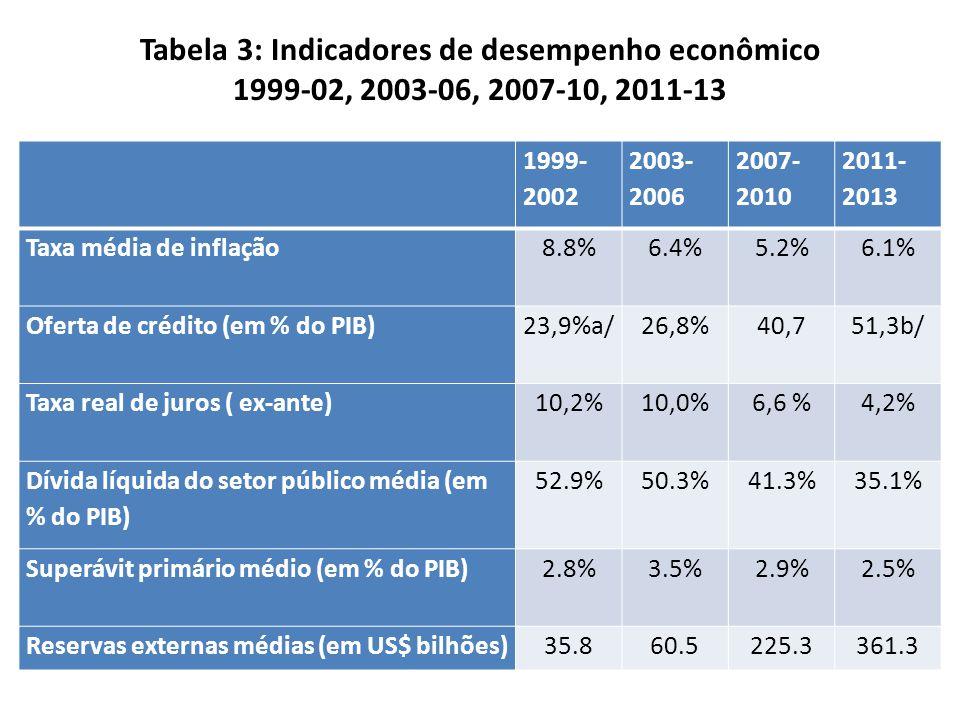 Tabela 3: Indicadores de desempenho econômico 1999-02, 2003-06, 2007-10, 2011-13 1999- 2002 2003- 2006 2007- 2010 2011- 2013 Taxa média de inflação8.8%6.4%5.2%6.1% Oferta de crédito (em % do PIB)23,9%a/26,8%40,751,3b/ Taxa real de juros ( ex-ante)10,2%10,0%6,6 %4,2% Dívida líquida do setor público média (em % do PIB) 52.9%50.3%41.3%35.1% Superávit primário médio (em % do PIB)2.8%3.5%2.9%2.5% Reservas externas médias (em US$ bilhões)35.860.5225.3361.3