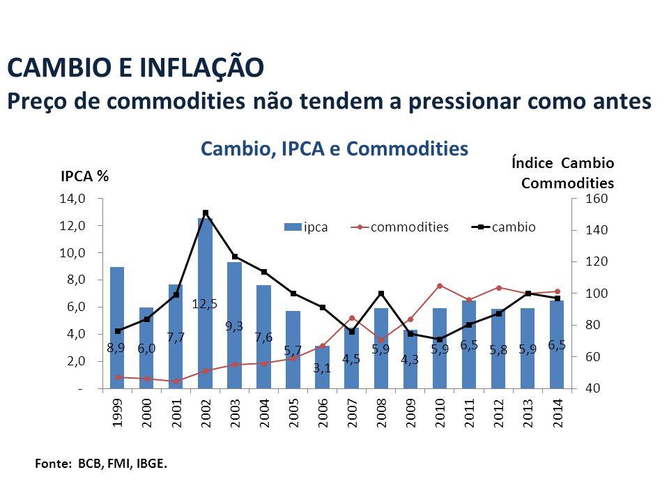 Cambio, IPCA e Commodities CAMBIO E INFLAÇÃO Preço de commodities não tendem a pressionar como antes Fonte: BCB, FMI, IBGE.