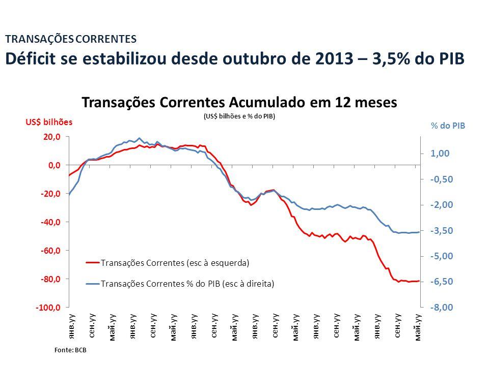 Transações Correntes Acumulado em 12 meses (US$ bilhões e % do PIB) TRANSAÇÕES CORRENTES Déficit se estabilizou desde outubro de 2013 – 3,5% do PIB Fonte: BCB US$ bilhões % do PIB