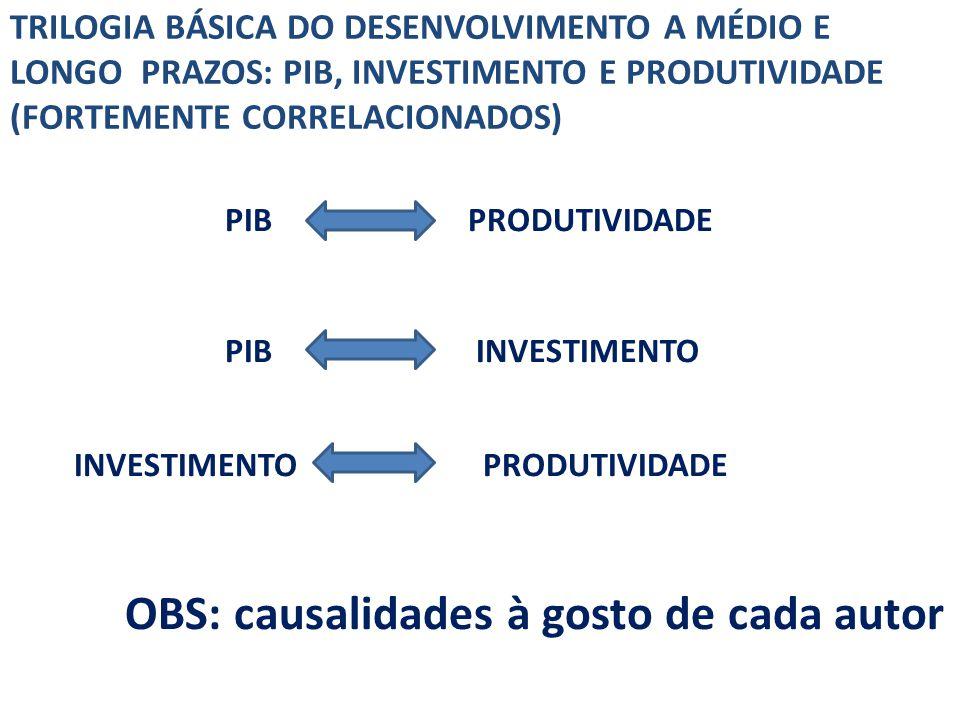 TRILOGIA BÁSICA DO DESENVOLVIMENTO A MÉDIO E LONGO PRAZOS: PIB, INVESTIMENTO E PRODUTIVIDADE (FORTEMENTE CORRELACIONADOS) PIB PRODUTIVIDADE PIB INVESTIMENTO INVESTIMENTO PRODUTIVIDADE OBS: causalidades à gosto de cada autor