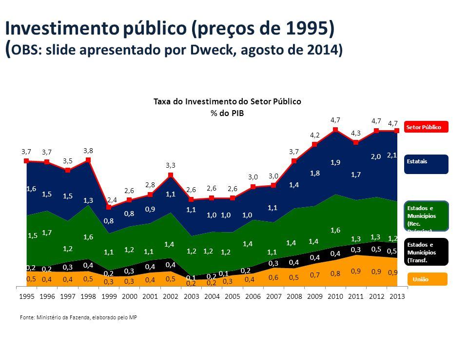 Investimento público (preços de 1995) ( OBS: slide apresentado por Dweck, agosto de 2014)
