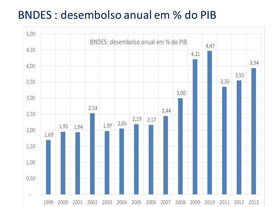 . BNDES : desembolso anual em % do PIB