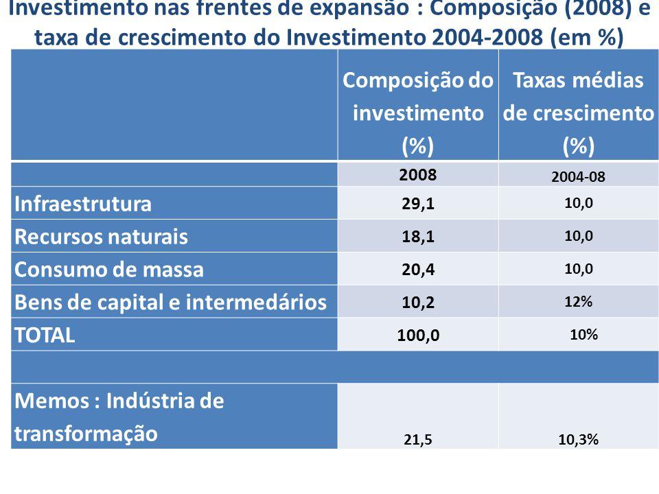 Investimento nas frentes de expansão : Composição (2008) e taxa de crescimento do Investimento 2004-2008 (em %) preços constantes de 2000 Composição do investimento (%) Taxas médias de crescimento (%) 2008 2004-08 Infraestrutura 29,1 10,0 Recursos naturais 18,1 10,0 Consumo de massa 20,4 10,0 Bens de capital e intermedários 10,2 12% TOTAL 100,0 10% Memos : Indústria de transformação 21,510,3%