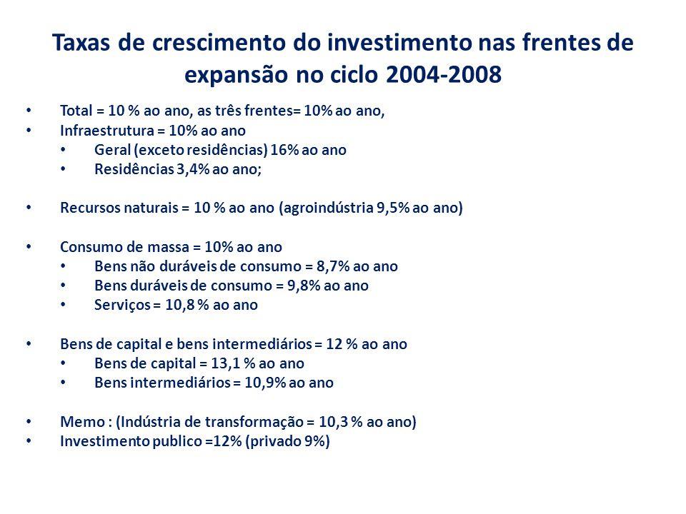 Taxas de crescimento do investimento nas frentes de expansão no ciclo 2004-2008 Total = 10 % ao ano, as três frentes= 10% ao ano, Infraestrutura = 10% ao ano Geral (exceto residências) 16% ao ano Residências 3,4% ao ano; Recursos naturais = 10 % ao ano (agroindústria 9,5% ao ano) Consumo de massa = 10% ao ano Bens não duráveis de consumo = 8,7% ao ano Bens duráveis de consumo = 9,8% ao ano Serviços = 10,8 % ao ano Bens de capital e bens intermediários = 12 % ao ano Bens de capital = 13,1 % ao ano Bens intermediários = 10,9% ao ano Memo : (Indústria de transformação = 10,3 % ao ano) Investimento publico =12% (privado 9%)