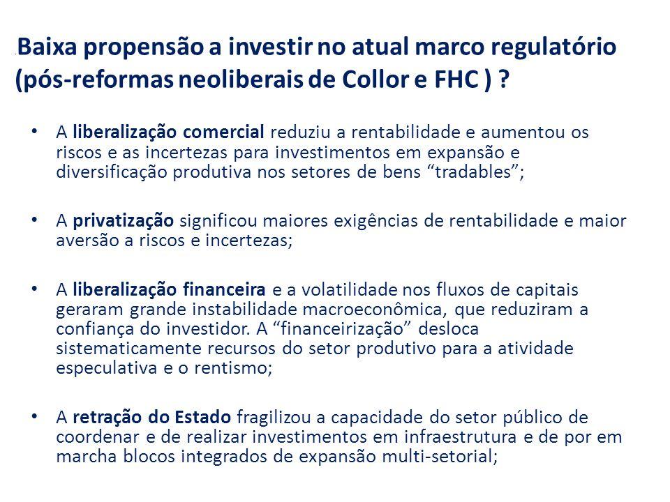 Baixa propensão a investir no atual marco regulatório (pós-reformas neoliberais de Collor e FHC ) .