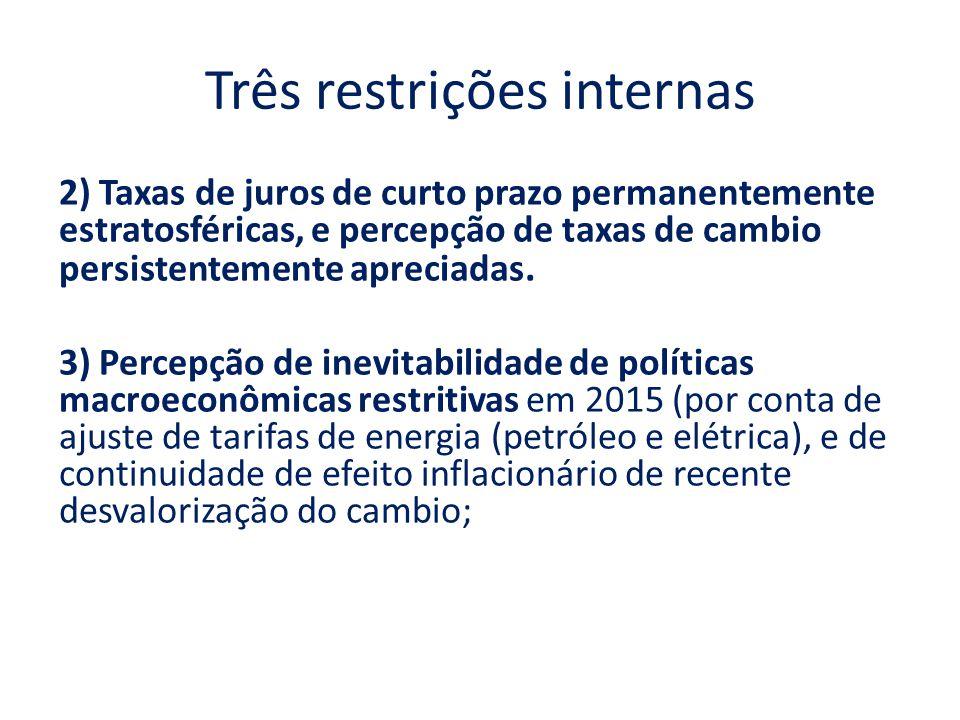 Três restrições internas 2) Taxas de juros de curto prazo permanentemente estratosféricas, e percepção de taxas de cambio persistentemente apreciadas.