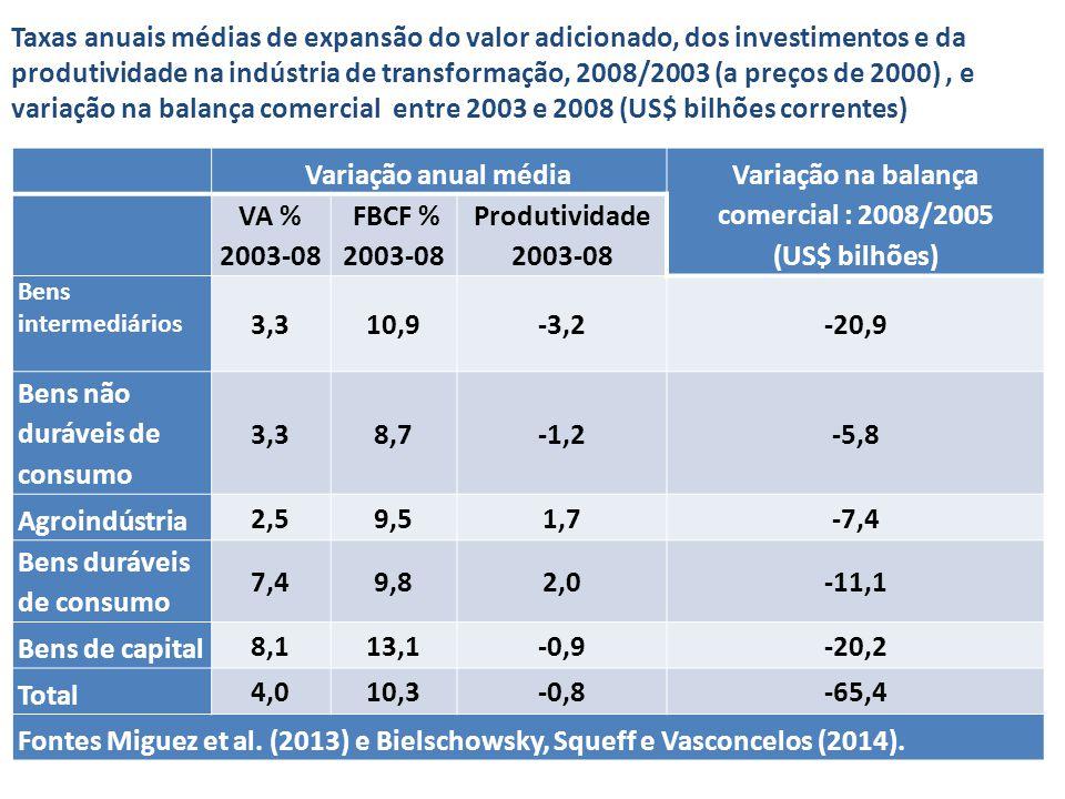 Taxas anuais médias de expansão do valor adicionado, dos investimentos e da produtividade na indústria de transformação, 2008/2003 (a preços de 2000), e variação na balança comercial entre 2003 e 2008 (US$ bilhões correntes) Variação anual média Variação na balança comercial : 2008/2005 (US$ bilhões) VA % 2003-08 FBCF % 2003-08 Produtividade 2003-08 Bens intermediários 3,310,9-3,2-20,9 Bens não duráveis de consumo 3,38,7-1,2-5,8 Agroindústria 2,59,51,7-7,4 Bens duráveis de consumo 7,49,82,0-11,1 Bens de capital 8,113,1-0,9-20,2 Total 4,010,3-0,8-65,4 Fontes Miguez et al.