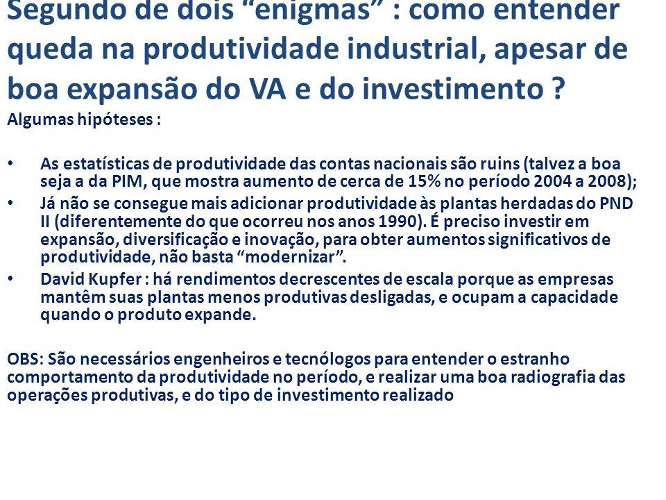 Segundo de dois enigmas : como entender queda na produtividade industrial, apesar de boa expansão do VA e do investimento .